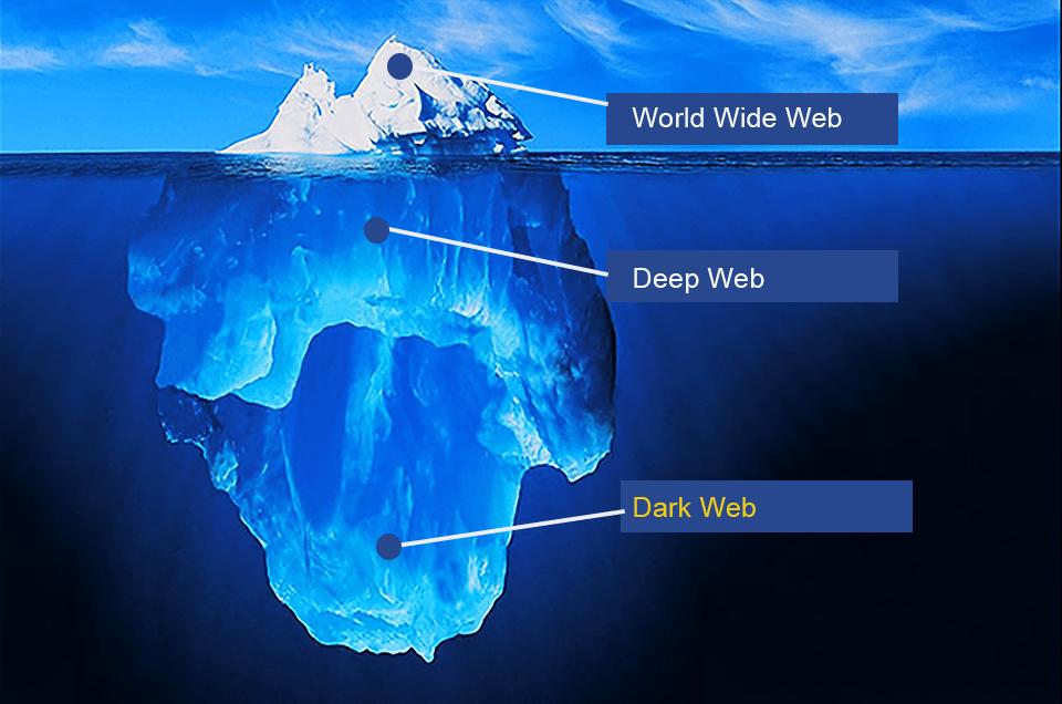 Dark Web Explained
